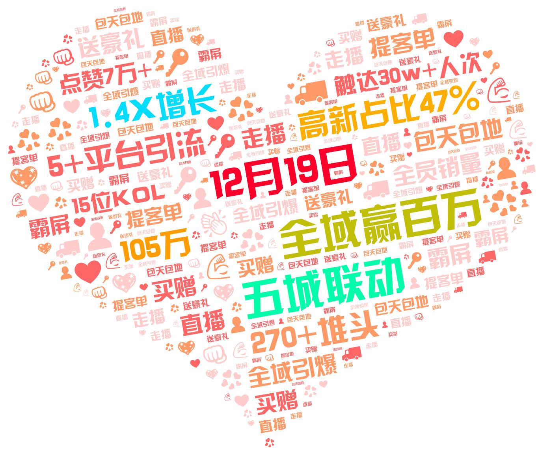词云图,文字云图,12月19日 1.4X增长 全域赢百万 105万 五城联动 高新占比47% 5+平台引流 270+堆头 触达30w+人次 15位KOL