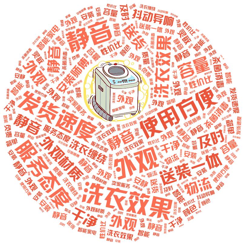 词云图,文字云图,外观 洗衣效果 静音 使用方便 发货速度 服务态度 送装一体 容量 洗衣效果 外观材质